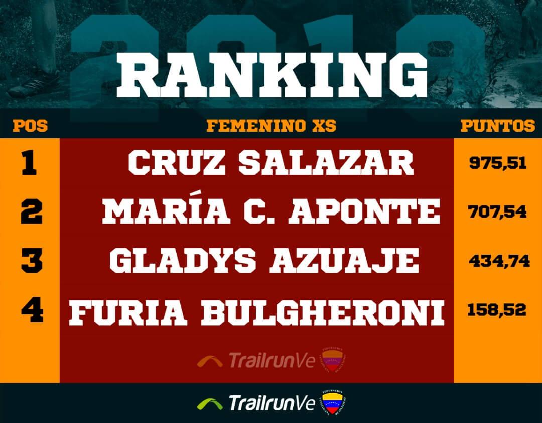 ranking femenino xs