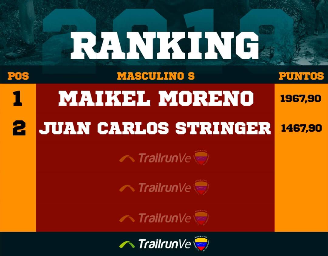 ranking masculino s