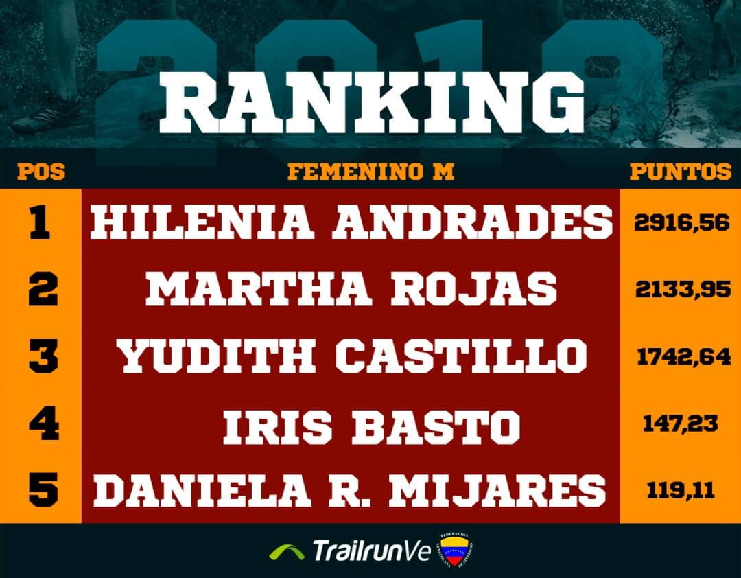 ranking femenino m