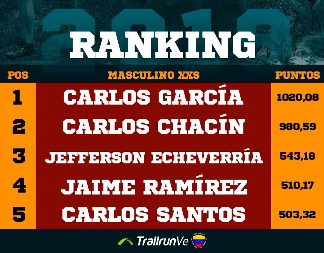 ranking masculino xxs
